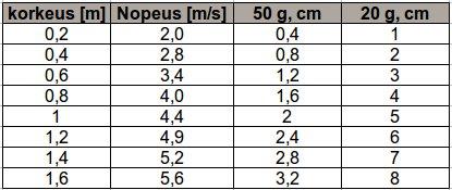 Taulukko, josta selviää pudotuksen nopeudet sekä pysäytysmatkat 50 G ja 20 G tapauksissa. Itse tein.