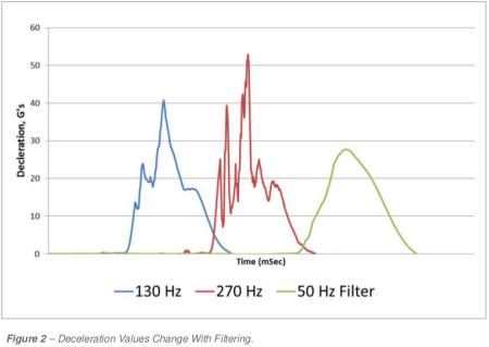 Mittaustulos erilaisilla alipäästösuodattimilla. Huippukiihtyvyys putoaa taajuuden pienentyessä. Kuva: Matt Daum / ISTA