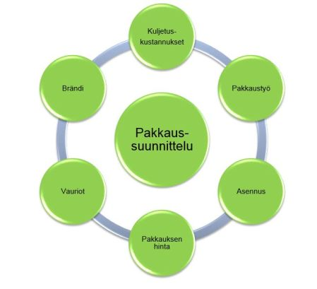 Pakkaussuunnittelun osa-alueet voidaan kuvata näin. Kuva on RD Velhon markkinointimateriaalia.